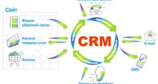СРМ система - помощник в любой организации