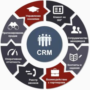 CRM sistemy Comindware